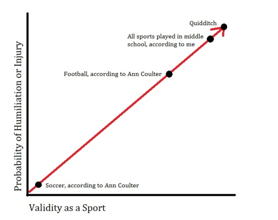 "Graph of the ""Legitimate Sport Spectrum"""